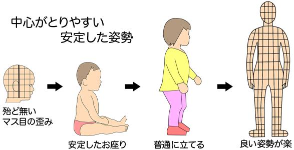 赤ちゃん 頭の形 お座り